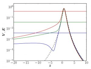 The plots represent the constants E (horizontal lines) and the functions V(z) (curves) calculated for scattering problems, corresponding to the same CP potential V(z) between an hydrogen atom and a silica bulk and energies E equal to 0.001, 0.1 and 10 neV (respectively blue, green and red lines from the lowest to the highest value of E, or from the lowest to the highest value of V in the left-hand part of the plot). The dashed (black) curve is the universal function V(z) calculated for a power law 1/z4.