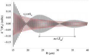 Graphical representation of the van der Waals interaction between a 87Rb atom in state 5P1/2 (kA = 2\pi 12578.95/cm) and a 40K atom in its ground state, in the far field. The black line corresponds to a snapshot of the interaction at T=3: 0 10^-12 s, where the contributions of the transitions D1 et D2 of the 40K atom (KB1= 2\pi 12985.17/cm et KB2= 2\pi 13045.876/cm respectively) add up in phase. The long-range period corresponds to the detuning, c\pi/\Delta_AB. The red line corresponds to the time average of the interaction.