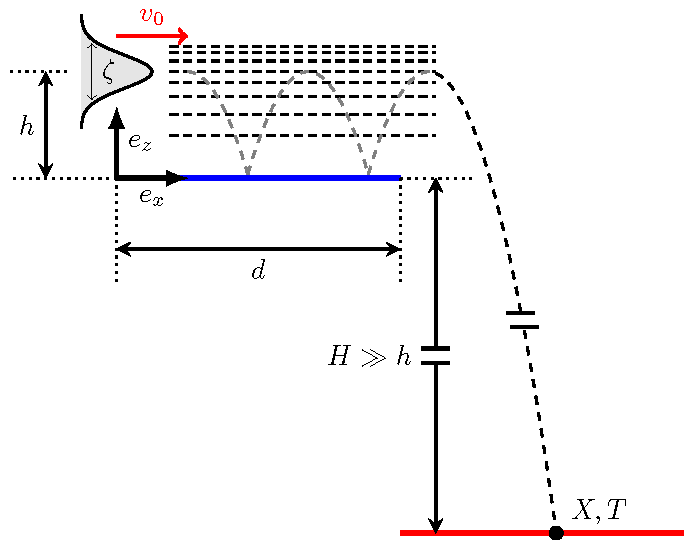 A scheme of principle of the quantum interference measurement: an anti-hydrogen atom released from the trap bounces on a flat mirror surface before the free fall which reveals interferences between different quantum states.