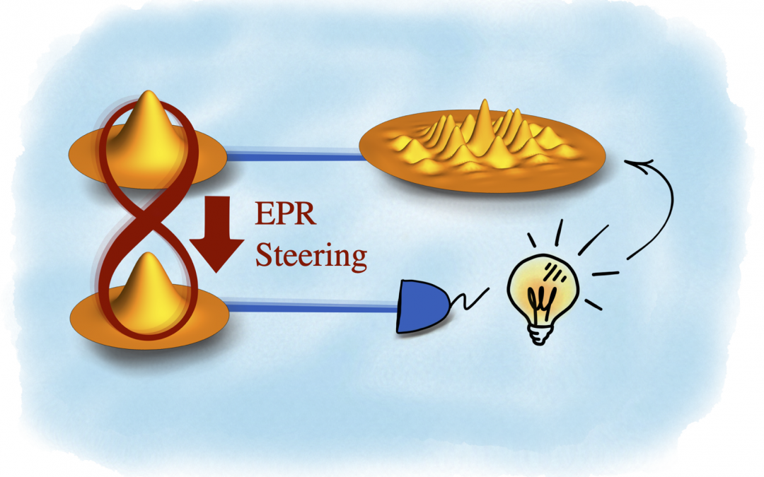 Two side of the same coin: EPR steering and Wigner negativity